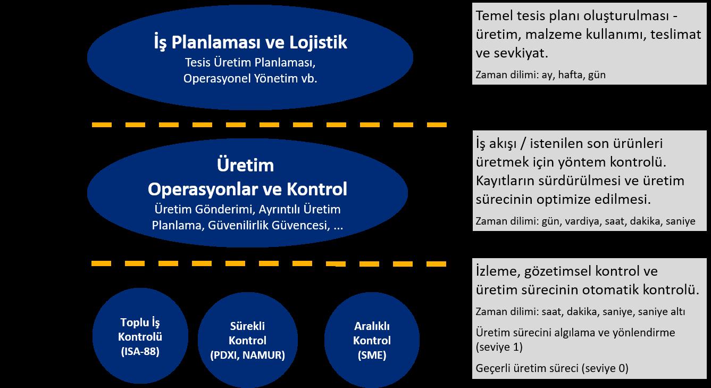 Üretim yönetimi ve yapısı