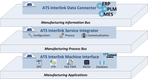 Example architecture with ATS Interlink Implemented