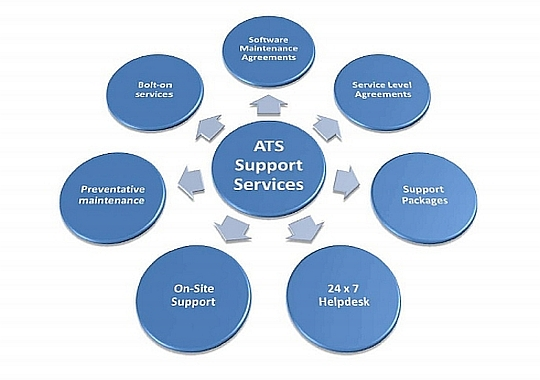 ATS Support Services Graphic