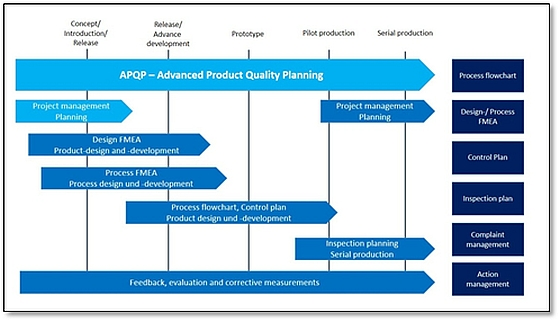 Control Plan | Ats Ibs Seminar Advanced Product Quality Planning Ats Global