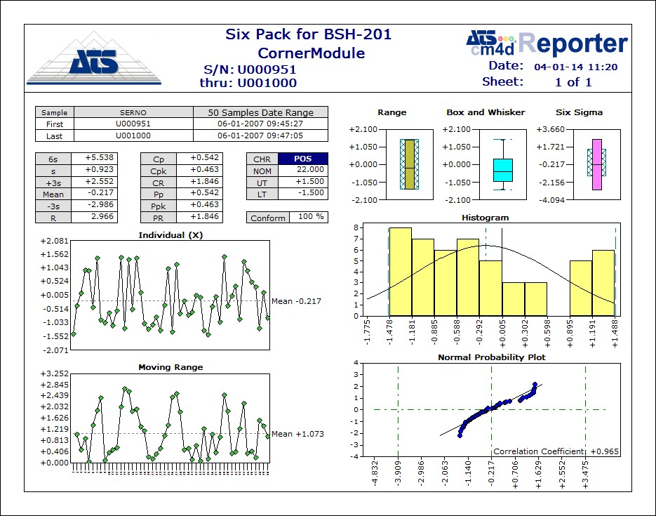 Smart Manufacturing and Industry 4 0 Newsletter - ATS ADOS Software