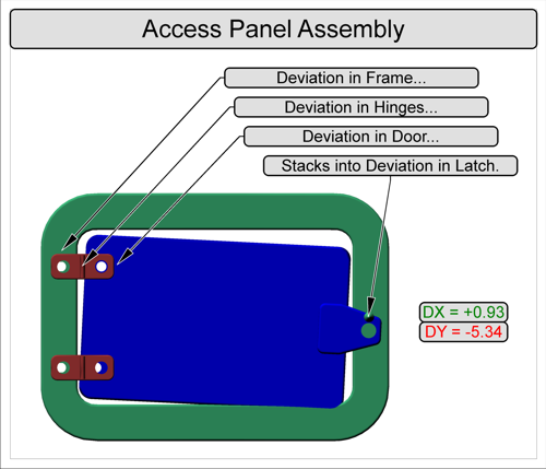 Access Panel Assembly
