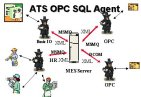 April 2002: Connecting IT systems with real-time Control systems using the new ATS OPC SQL Agent